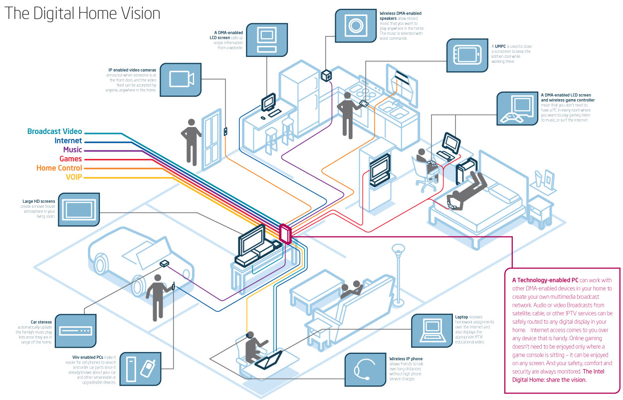 digital home diagram - Digital Home Designs